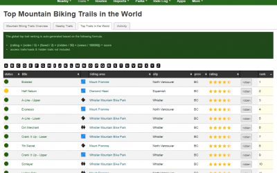 Top Trails in the World